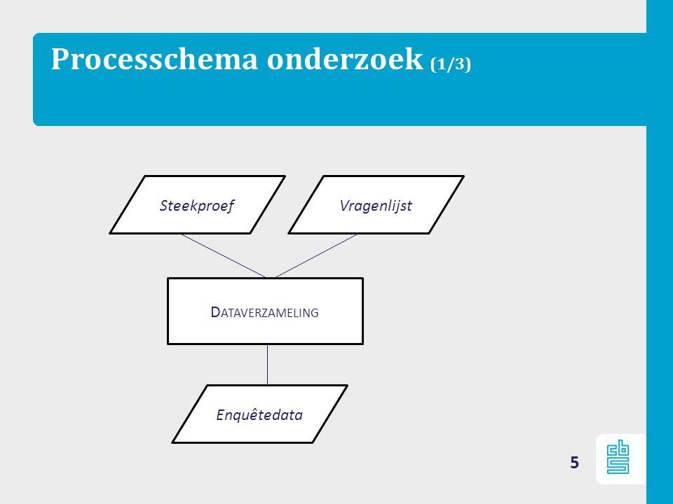 Processchema onderzoek (1/3) 5 Enquêtedata SteekproefVragenlijst D ATAVERZAMELING
