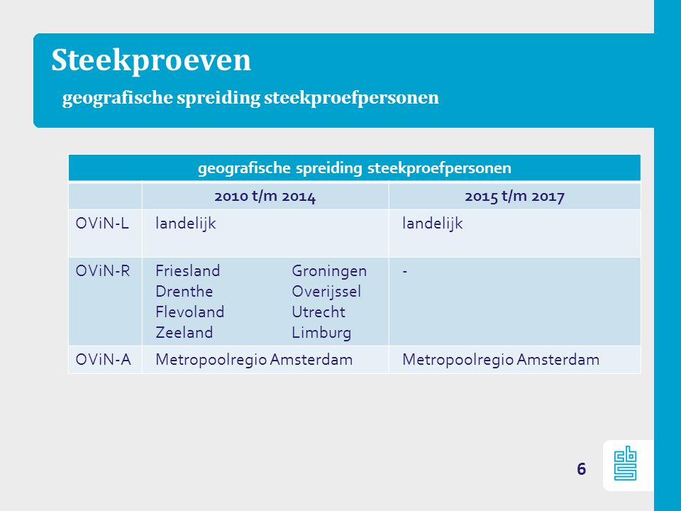 Steekproeven geografische spreiding steekproefpersonen geografische spreiding steekproefpersonen 2010 t/m 20142015 t/m 2017 OViN-Llandelijk OViN-RFrieslandGroningen DrentheOverijssel FlevolandUtrecht ZeelandLimburg - OViN-AMetropoolregio Amsterdam 6