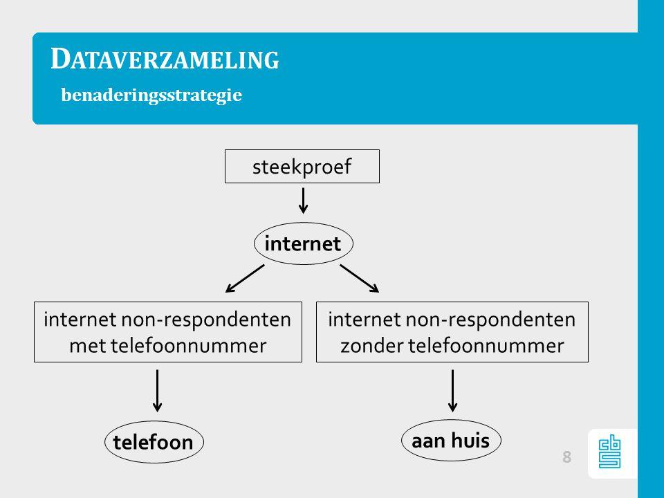 D ATAVERZAMELING benaderingsstrategie 8 steekproef internet telefoon aan huis internet non-respondenten zonder telefoonnummer internet non-respondenten met telefoonnummer