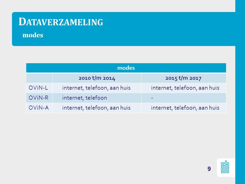 D ATAVERZAMELING modes 9 modes 2010 t/m 20142015 t/m 2017 OViN-Linternet, telefoon, aan huis OViN-Rinternet, telefoon- OViN-Ainternet, telefoon, aan huis