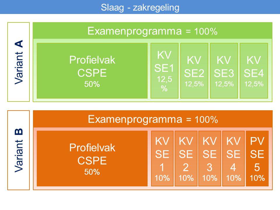 Slaag - zakregeling Variant A Examenprogramma = 100% Profielvak CSPE 50% KV SE1 12,5 % KV SE2 12,5% KV SE3 12,5% KV SE4 12,5% Variant B Examenprogramma = 100% Profielvak CSPE 50% KV SE 1 10% KV SE 2 10% KV SE 3 10% KV SE 4 10% PV SE 5 10%