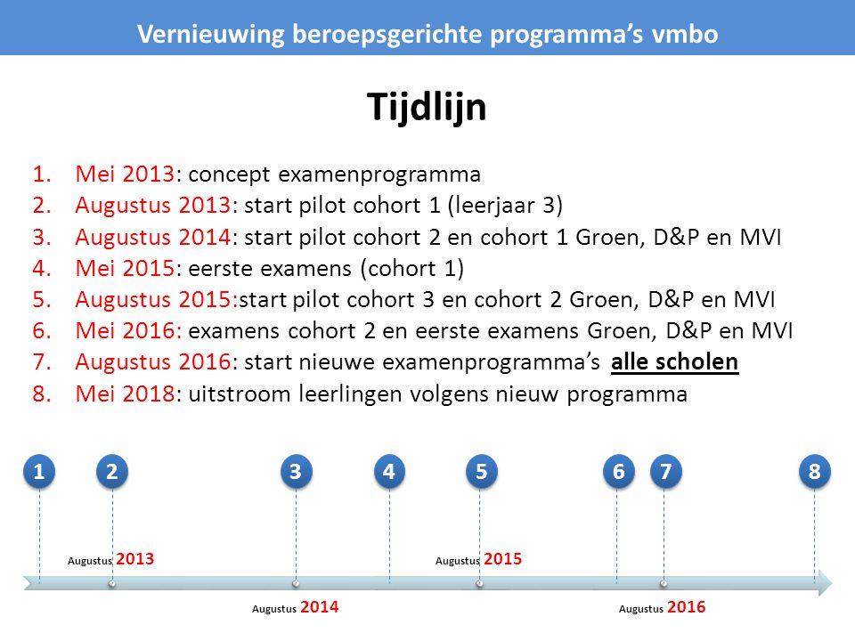 Tijdlijn 1.Mei 2013: concept examenprogramma 2.Augustus 2013: start pilot cohort 1 (leerjaar 3) 3.Augustus 2014: start pilot cohort 2 en cohort 1 Groen, D&P en MVI 4.Mei 2015: eerste examens (cohort 1) 5.Augustus 2015:start pilot cohort 3 en cohort 2 Groen, D&P en MVI 6.Mei 2016: examens cohort 2 en eerste examens Groen, D&P en MVI 7.Augustus 2016: start nieuwe examenprogramma's alle scholen 8.Mei 2018: uitstroom leerlingen volgens nieuw programma Vernieuwing beroepsgerichte programma's vmbo Augustus 2013 Augustus 2014 Augustus 2015 Augustus 2016 1 1 2 2 3 3 4 4 5 5 8 8 7 7 6 6