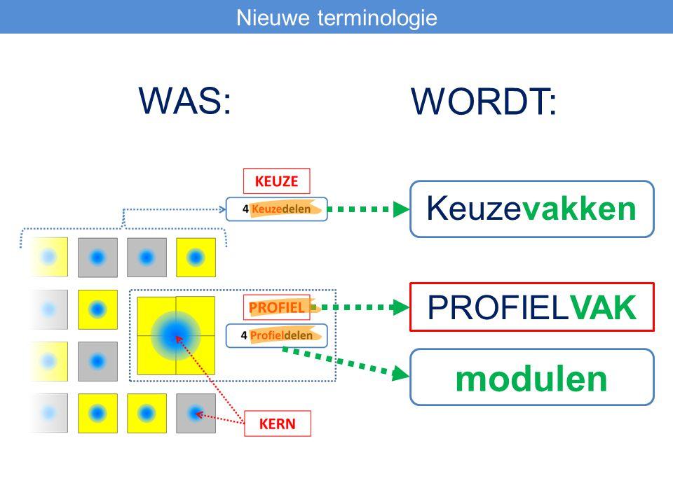 Nieuwe terminologie Keuzevakken modulen PROFIELVAK WAS: WORDT: