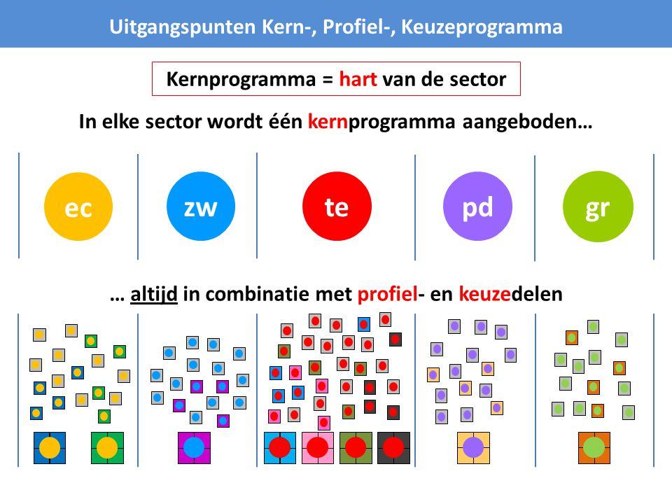 pdtezw Uitgangspunten Kern-, Profiel-, Keuzeprogramma In elke sector wordt één kernprogramma aangeboden… ec … altijd in combinatie met profiel- en keuzedelen Kernprogramma = hart van de sector gr