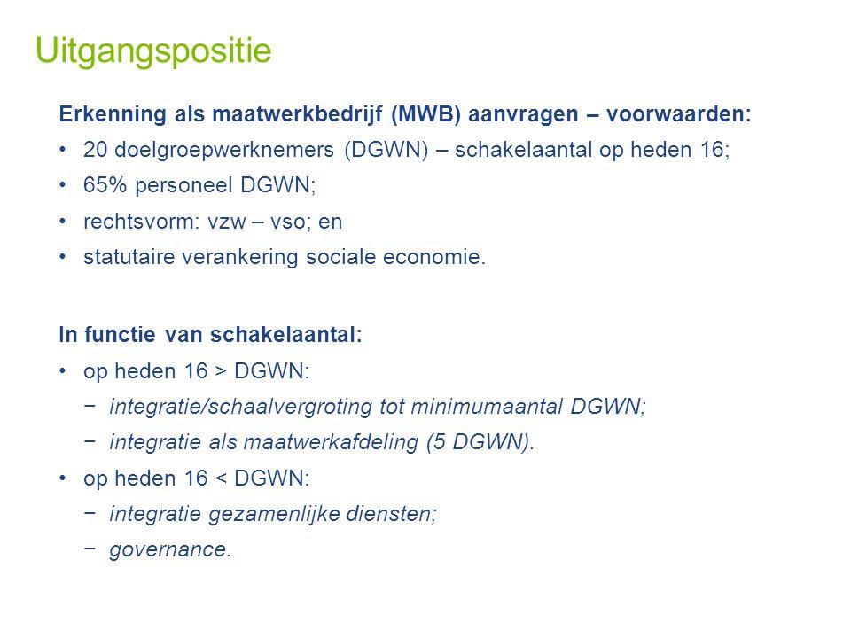 Uitgangspositie Erkenning als maatwerkbedrijf (MWB) aanvragen – voorwaarden: 20 doelgroepwerknemers (DGWN) – schakelaantal op heden 16; 65% personeel