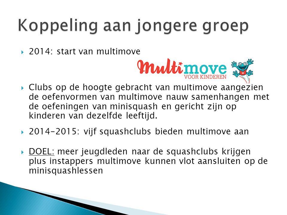  2014: start van multimove  Clubs op de hoogte gebracht van multimove aangezien de oefenvormen van multimove nauw samenhangen met de oefeningen van minisquash en gericht zijn op kinderen van dezelfde leeftijd.