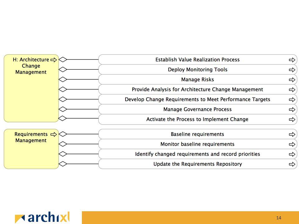15 VerkenningsfaseOntwikkelfaseOverdrachtfase Aanleiding en doelen Situatieschets Inventarisatie beschikbaar materiaal Keuze voor inhoud en resultaat Vaststelling werkpakketten Stakeholderanalyse Aanpak Organisatie Meting beschikbaar verandervermogen Inschatting benodigd verandervermogen Bijstelling ambitie en/of maatregelen Onderzoek belemmerde structuren of relaties Plan maatregelen Implementeer (deel) maatregelen Opstellen Haalbaarheidsplan Opstellen Plan van Aanpak Expliciet maken van de strategie Formuleren van uitgangspunten In kaart brengen huidige situatie (architectuur) Ontwerpen gewenste situatie (architectuur) Formuleren actiepunten Clusteren van actiepunten tot projecten Definieren te prioriteren projecten Prioriteren van de projecten Opstellen van de veranderkalender Betrek de juiste stakeholders Opbouwen van verandercompetenties Nemen en/of bijsturen van maatregelen Goedkeuring opdrachtgever Overdragen architecturen aan architectuurfunctie Overdragen veranderportfolio en planning Overdragen verandering aan directie / MT Nieuwe competenties in staande organisatie onderbrengen Eventuele tijdelijke maatregelen omzetten in structurele maatregelen Decharge projectteam