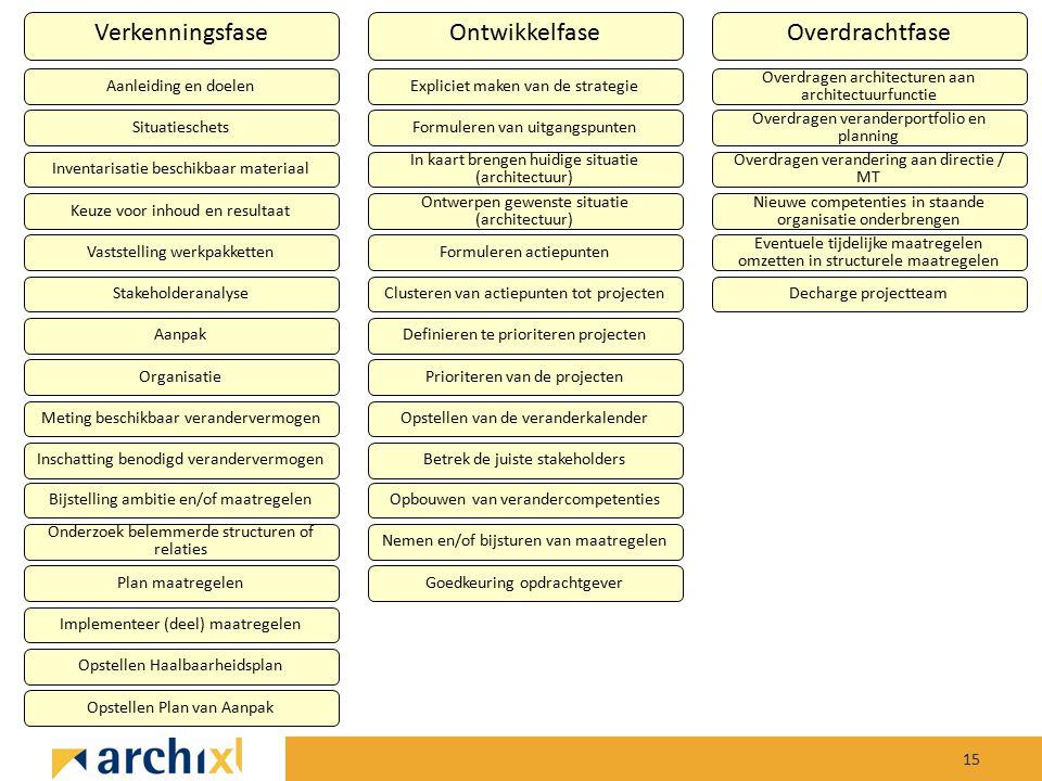 15 VerkenningsfaseOntwikkelfaseOverdrachtfase Aanleiding en doelen Situatieschets Inventarisatie beschikbaar materiaal Keuze voor inhoud en resultaat