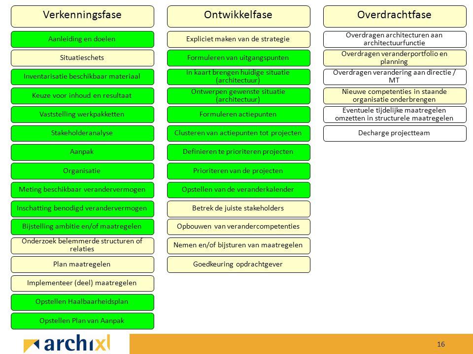 16 VerkenningsfaseOntwikkelfaseOverdrachtfase Aanleiding en doelen Situatieschets Inventarisatie beschikbaar materiaal Keuze voor inhoud en resultaat