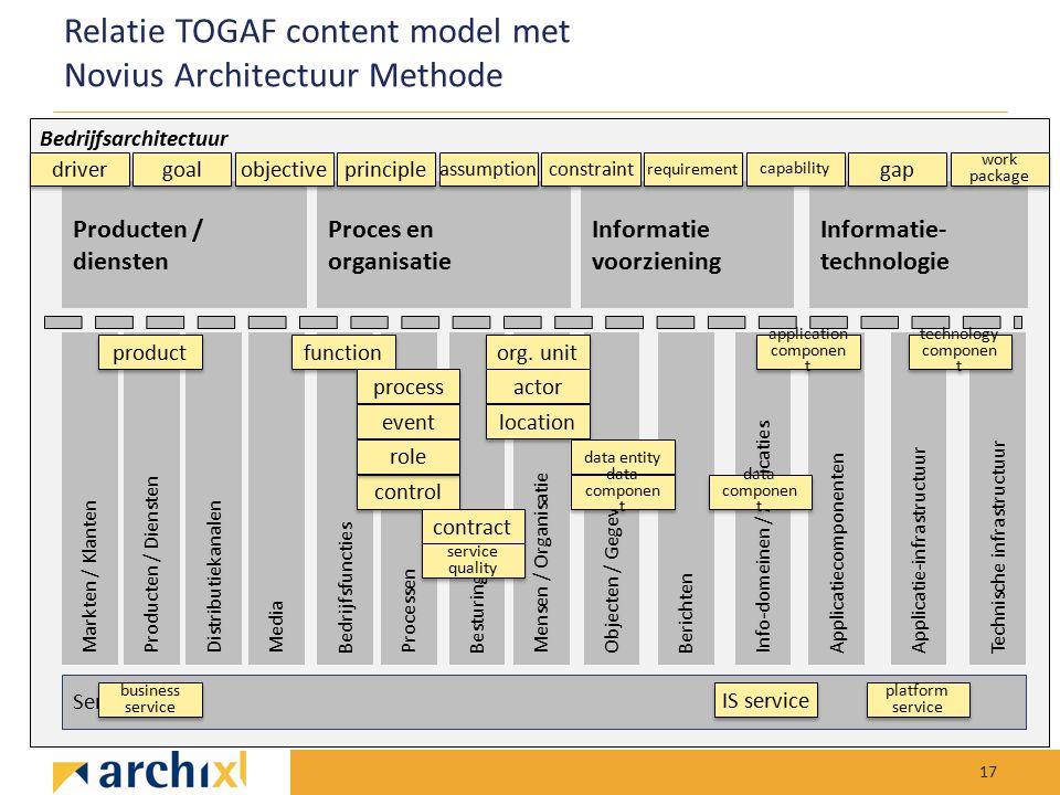 Relatie TOGAF content model met Novius Architectuur Methode 17 Bedrijfsarchitectuur Producten / diensten Proces en organisatie Informatie voorziening