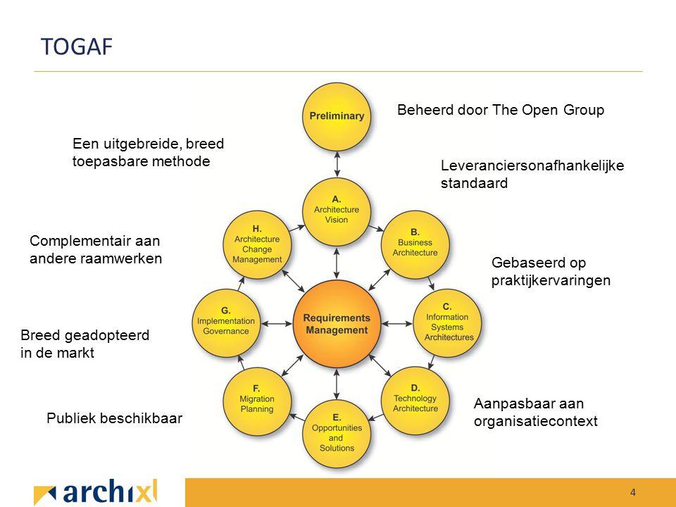 TOGAF 4 Leveranciersonafhankelijke standaard Gebaseerd op praktijkervaringen Een uitgebreide, breed toepasbare methode Breed geadopteerd in de markt P