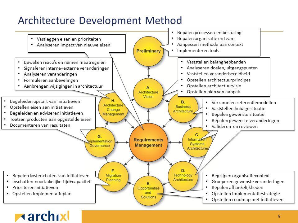 Architecture Development Method 5 Bepalen processen en besturing Bepalen organisatie en team Aanpassen methode aan context Implementeren tools Bepalen