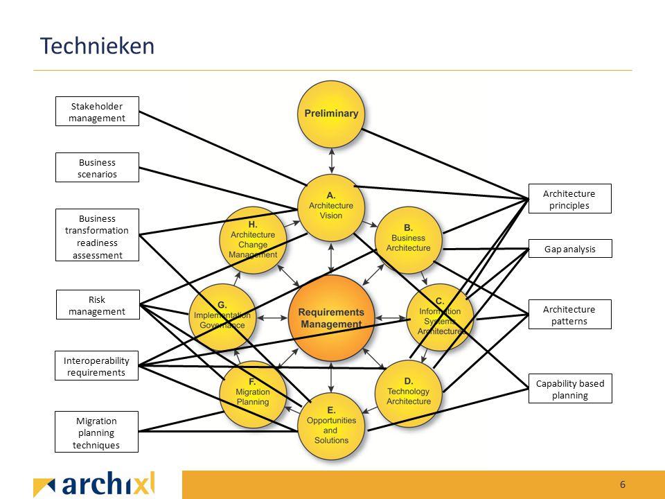 Technieken 6 Architecture principles Stakeholder management Architecture patterns Business scenarios Gap analysisMigration planning techniques Busines
