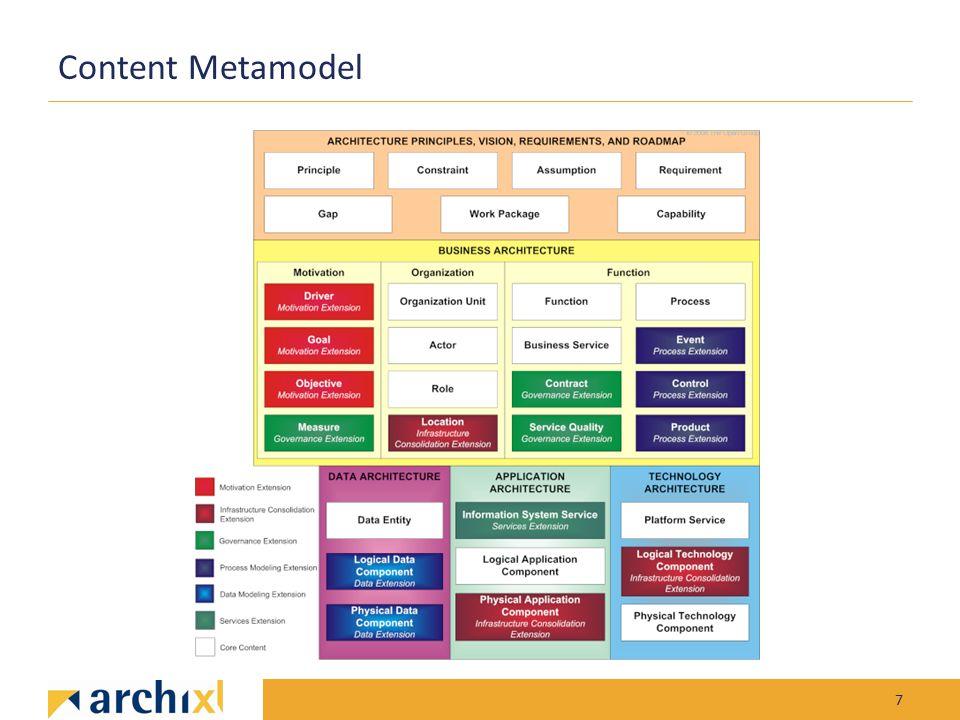 Content Metamodel 7