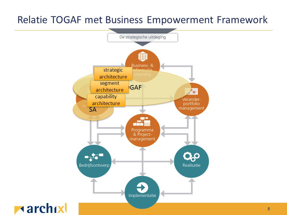 SA Relatie TOGAF met Business Empowerment Framework 8 EA TOGAF capability architecture capability architecture segment architecture segment architectu