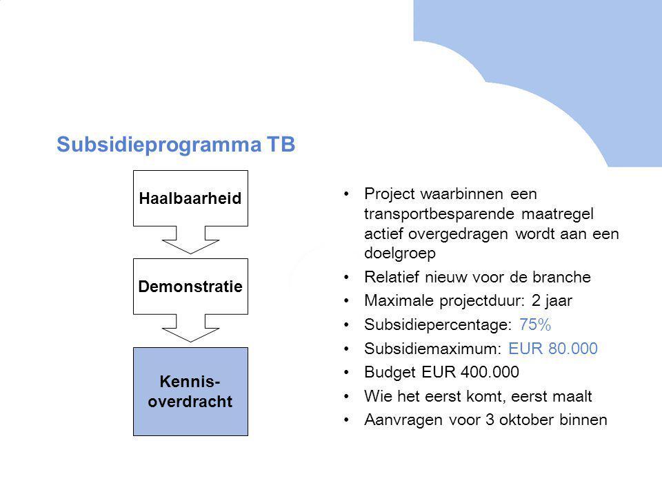 Subsidieprogramma TB Project waarbinnen een transportbesparende maatregel actief overgedragen wordt aan een doelgroep Relatief nieuw voor de branche Maximale projectduur: 2 jaar Subsidiepercentage: 75% Subsidiemaximum: EUR 80.000 Budget EUR 400.000 Wie het eerst komt, eerst maalt Aanvragen voor 3 oktober binnen Haalbaarheid Demonstratie Kennis- overdracht