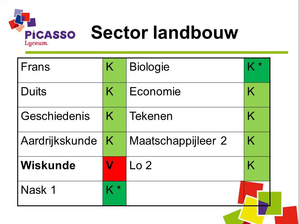 Sector landbouw FransKBiologieK * DuitsKEconomieK GeschiedenisKTekenenK AardrijkskundeKMaatschappijleer 2K WiskundeVLo 2K Nask 1K *