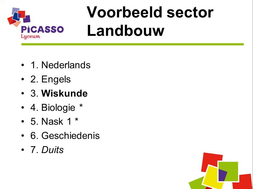 Voorbeeld sector Landbouw 1. Nederlands 2. Engels 3. Wiskunde 4. Biologie * 5. Nask 1 * 6. Geschiedenis 7. Duits