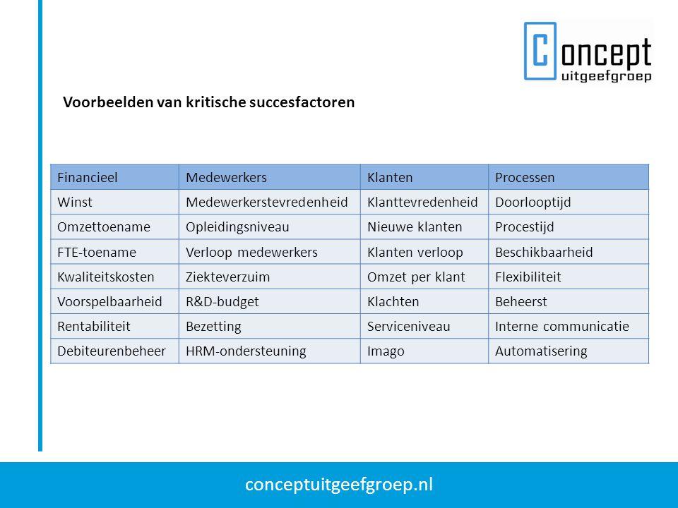 conceptuitgeefgroep.nl Voorbeelden van kritische succesfactoren FinancieelMedewerkersKlantenProcessen WinstMedewerkerstevredenheidKlanttevredenheidDoo