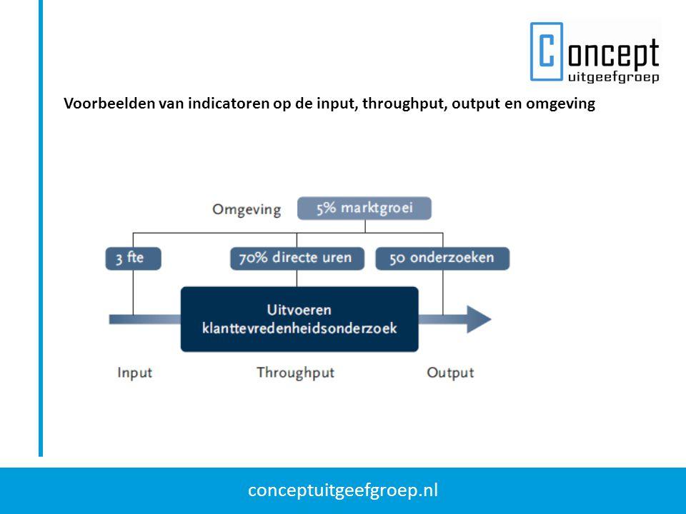 conceptuitgeefgroep.nl Voorbeelden van indicatoren op de input, throughput, output en omgeving