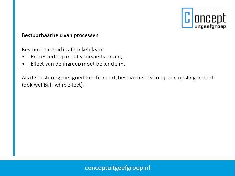 conceptuitgeefgroep.nl Bestuurbaarheid van processen Bestuurbaarheid is afhankelijk van: Procesverloop moet voorspelbaar zijn; Effect van de ingreep moet bekend zijn.