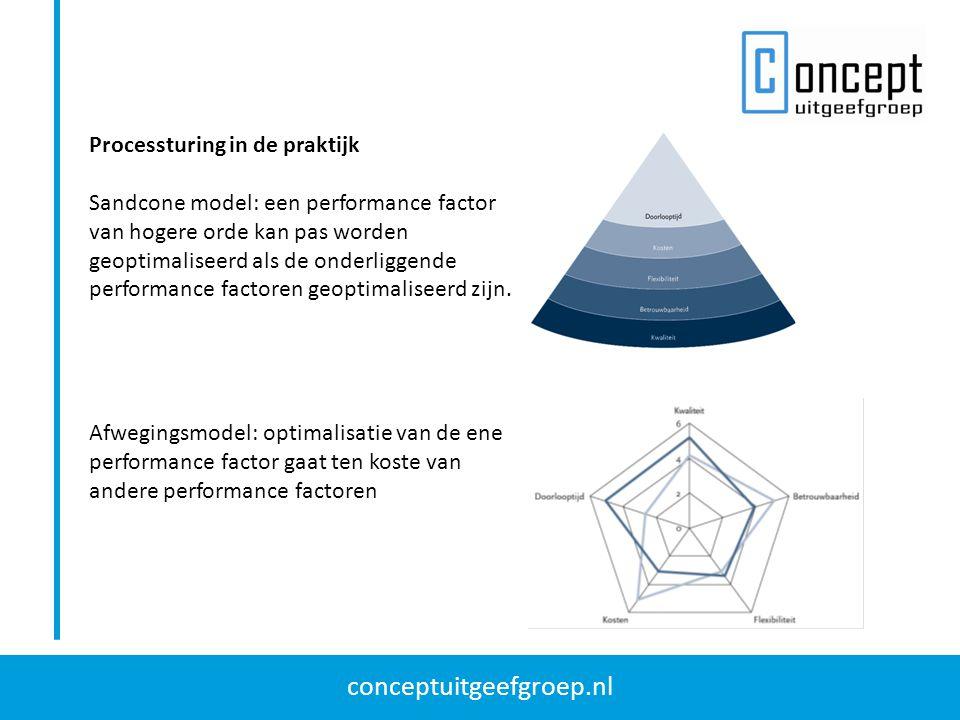 conceptuitgeefgroep.nl Processturing in de praktijk Sandcone model: een performance factor van hogere orde kan pas worden geoptimaliseerd als de onderliggende performance factoren geoptimaliseerd zijn.