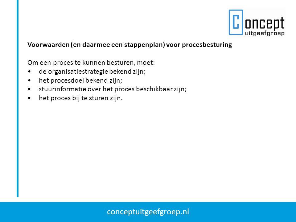 conceptuitgeefgroep.nl Voorwaarden (en daarmee een stappenplan) voor procesbesturing Om een proces te kunnen besturen, moet: de organisatiestrategie bekend zijn; het procesdoel bekend zijn; stuurinformatie over het proces beschikbaar zijn; het proces bij te sturen zijn.