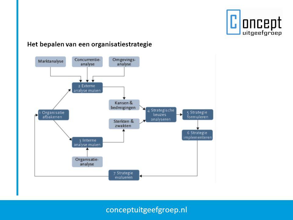 conceptuitgeefgroep.nl Het bepalen van een organisatiestrategie
