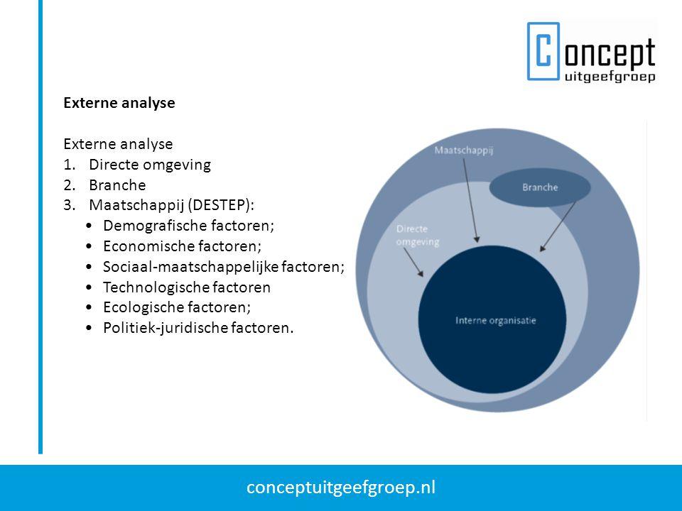 conceptuitgeefgroep.nl Externe analyse 1.Directe omgeving 2.Branche 3.Maatschappij (DESTEP): Demografische factoren; Economische factoren; Sociaal-maatschappelijke factoren; Technologische factoren Ecologische factoren; Politiek-juridische factoren.