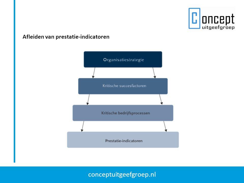conceptuitgeefgroep.nl Afleiden van prestatie-indicatoren