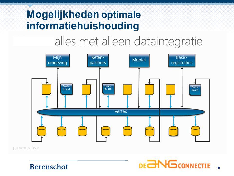 Mogelijkheden optimale informatiehuishouding