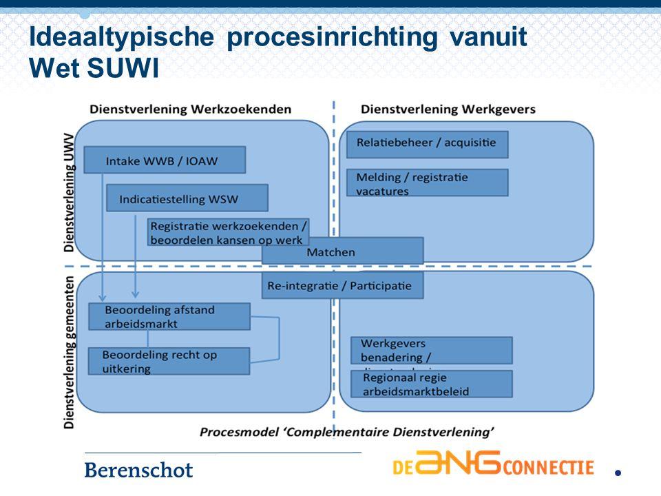 Ideaaltypische systeeminrichting vanuit Wet SUWI GSD- systemen Werk.nl (werknemers) Werkm@p Sonar WBS Werk.nl (werkgevers) Basis- registratie vacatures ) Basis- registratie werk- zoekenden Suwinet SW- systemen