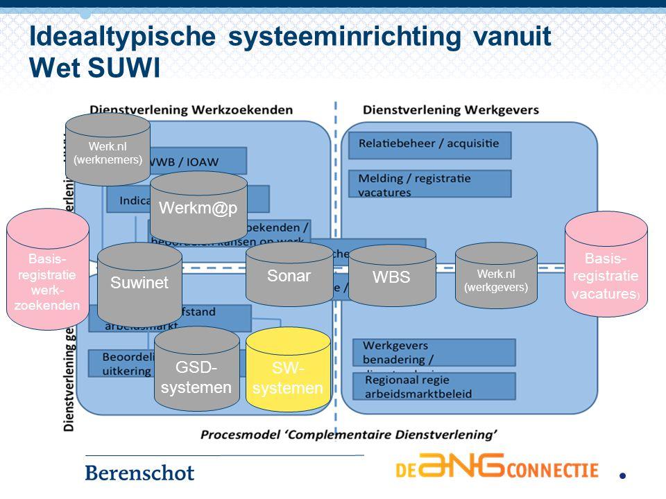 Ideaaltypische systeeminrichting vanuit Wet SUWI GSD- systemen Werk.nl (werknemers) Werkm@p Sonar WBS Werk.nl (werkgevers) Basis- registratie vacature