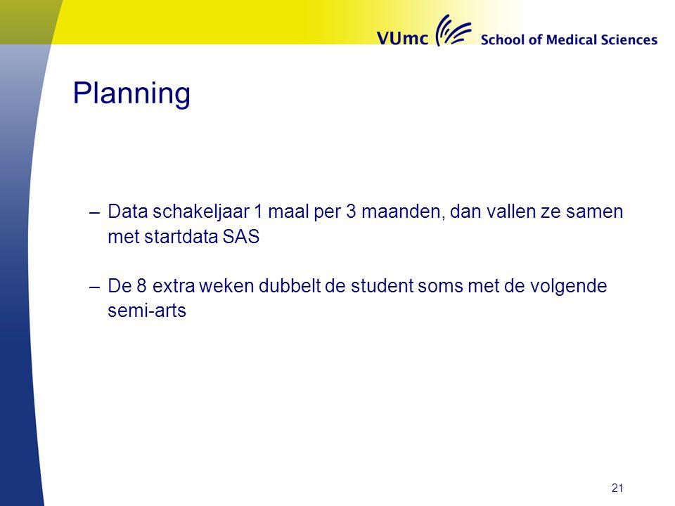 Planning –Data schakeljaar 1 maal per 3 maanden, dan vallen ze samen met startdata SAS –De 8 extra weken dubbelt de student soms met de volgende semi-arts 21