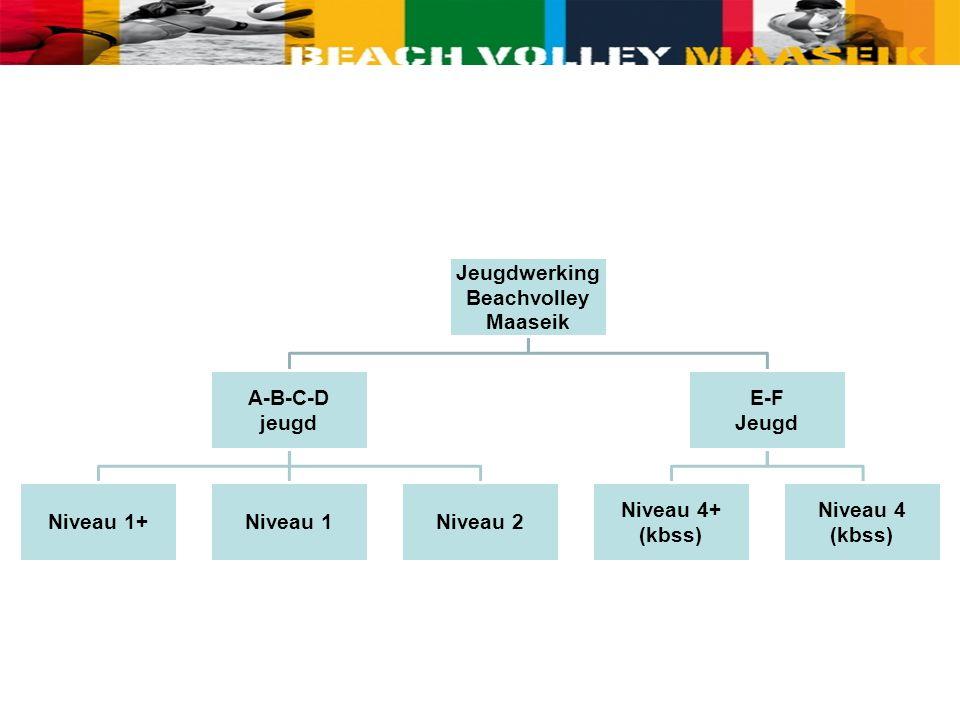 Jeugdwerking Beachvolley Maaseik A-B-C-D jeugd Niveau 1+Niveau 1Niveau 2 E-F Jeugd Niveau 4+ (kbss) Niveau 4 (kbss)