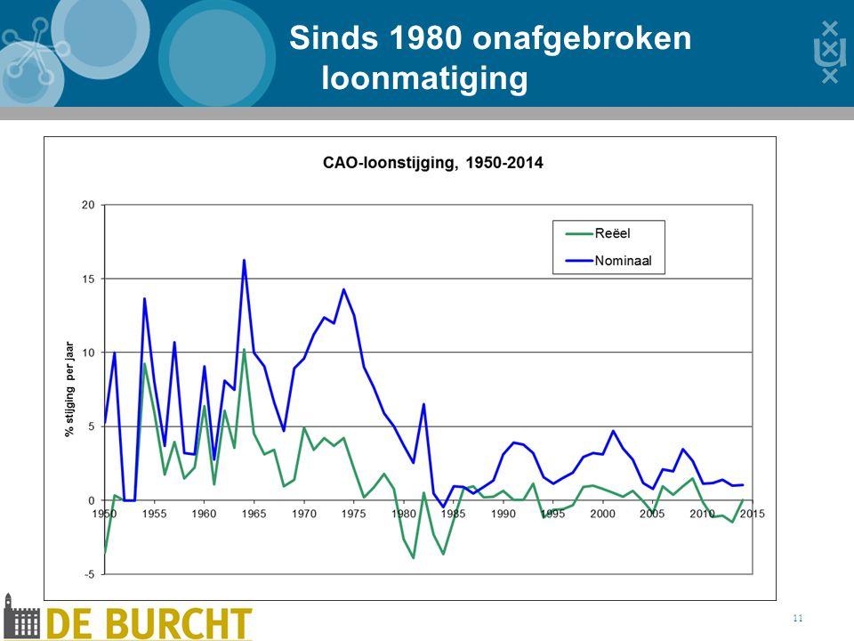 Sinds 1980 onafgebroken loonmatiging 11