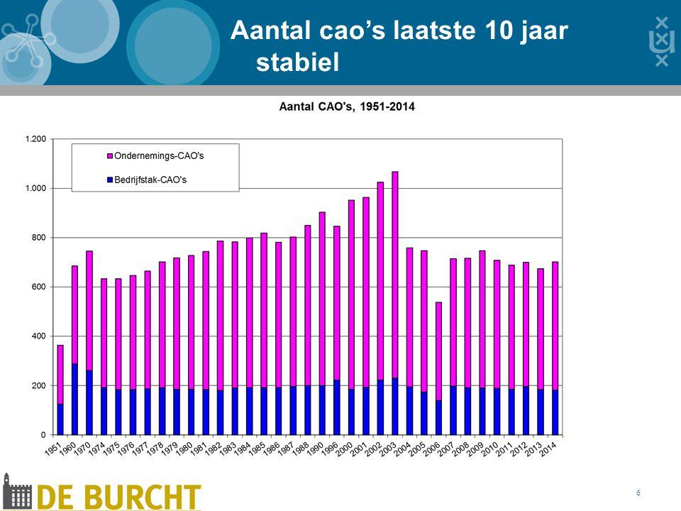 Aantal cao's laatste 10 jaar stabiel 6