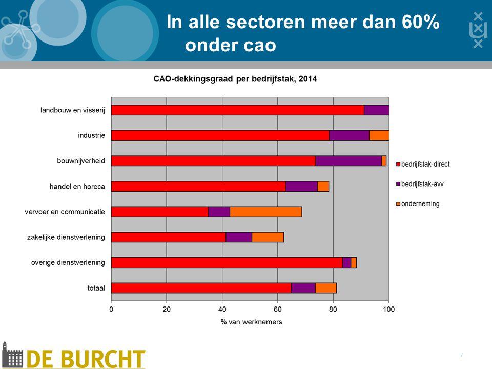 In alle sectoren meer dan 60% onder cao 7