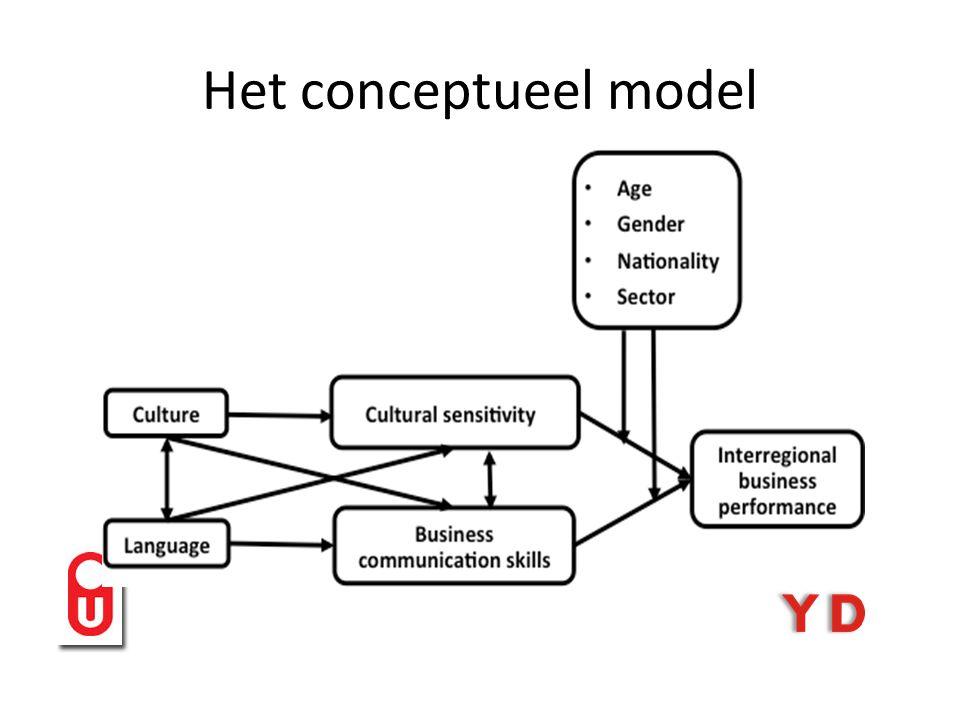 Het conceptueel model