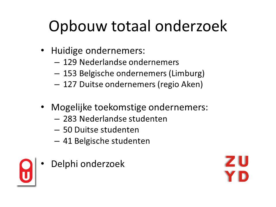 Opbouw totaal onderzoek Huidige ondernemers: – 129 Nederlandse ondernemers – 153 Belgische ondernemers (Limburg) – 127 Duitse ondernemers (regio Aken) Mogelijke toekomstige ondernemers: – 283 Nederlandse studenten – 50 Duitse studenten – 41 Belgische studenten Delphi onderzoek