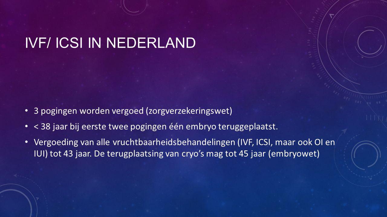 IVF/ ICSI IN NEDERLAND 3 pogingen worden vergoed (zorgverzekeringswet) < 38 jaar bij eerste twee pogingen één embryo teruggeplaatst. Vergoeding van al