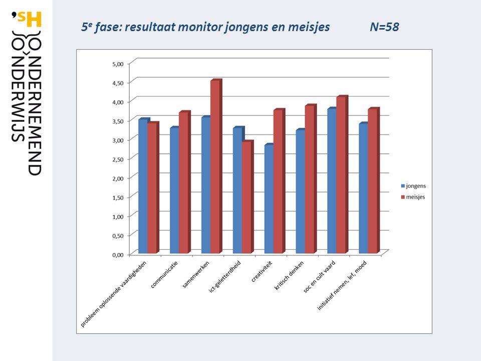 5 e fase: resultaat monitor jongens en meisjes N=58