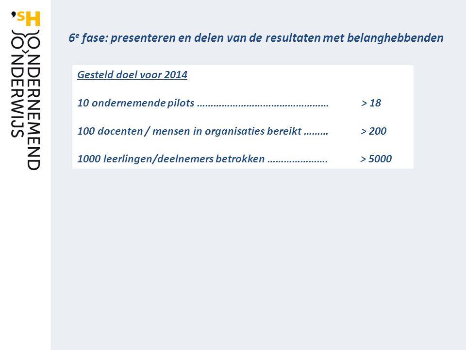 6 e fase: presenteren en delen van de resultaten met belanghebbenden Gesteld doel voor 2014 10 ondernemende pilots ………………………………………… > 18 100 docenten / mensen in organisaties bereikt ……… > 200 1000 leerlingen/deelnemers betrokken ………………….