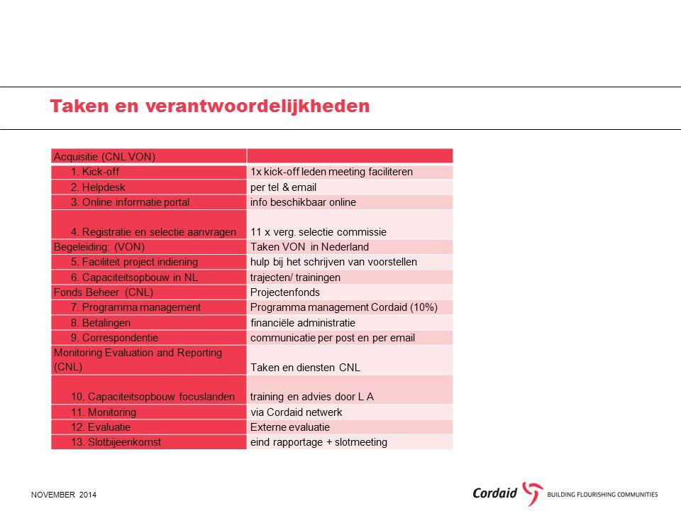 NOVEMBER 2014 Taken en verantwoordelijkheden Acquisitie (CNL VON) 1.