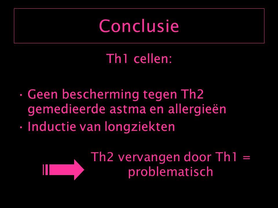 Generatie en karakterisatie van OVA specifieke Th1,Th2 en Th0 cellen Experiment OVA Tcel receptor transgene muizen Th cellen opzuiveren uit lymfeknopen Th1: anti-IL4 + r IL12 Th2: r IL4 + anti-IL12 Th0: r IL4 + IFN- γ