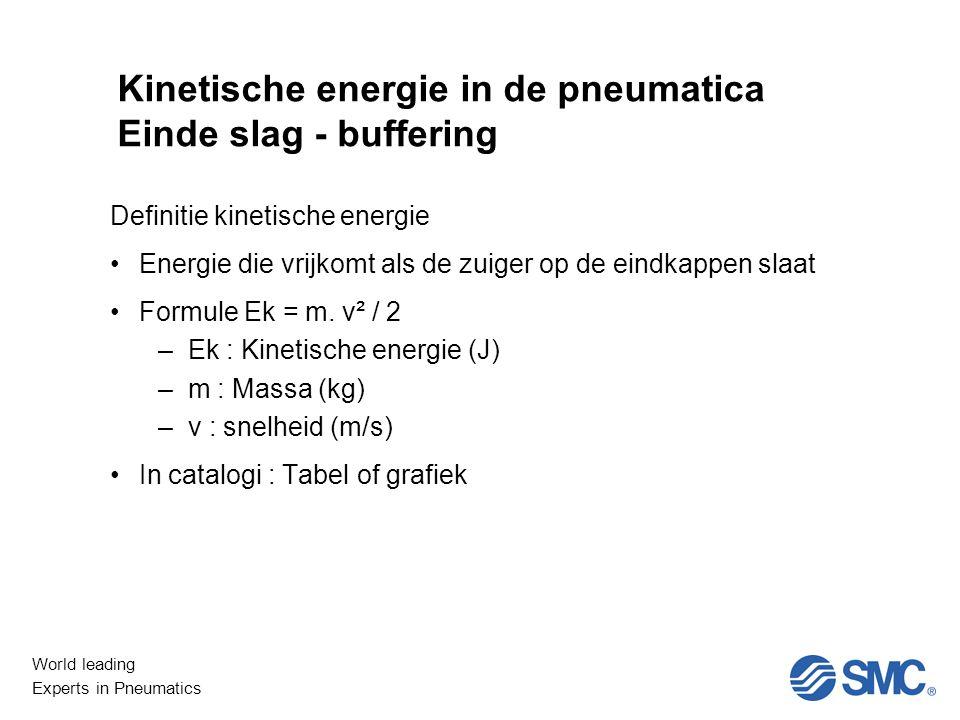 World leading Experts in Pneumatics Niet Lineair Kinetische energie in de pneumatica Einde slag - buffering Definitie kinetische energie Energie die vrijkomt als de zuiger op de eindkappen slaat Formule Ek = m.