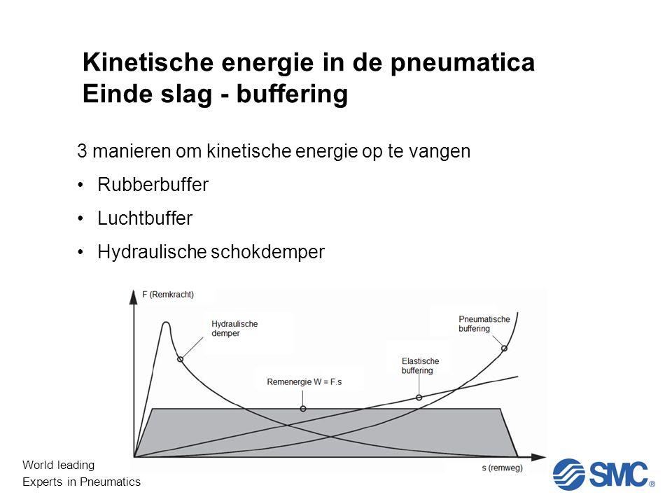 World leading Experts in Pneumatics Niet Lineair Kinetische energie in de pneumatica Einde slag - buffering 3 manieren om kinetische energie op te vangen Rubberbuffer Luchtbuffer Hydraulische schokdemper