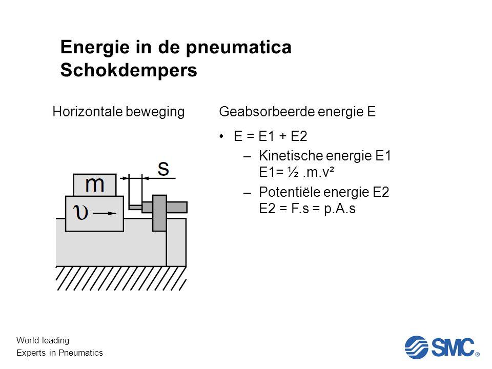 World leading Experts in Pneumatics Niet Lineair Energie in de pneumatica Schokdempers Horizontale bewegingGeabsorbeerde energie E E = E1 + E2 –Kinetische energie E1 E1= ½.m.v² –Potentiële energie E2 E2 = F.s = p.A.s