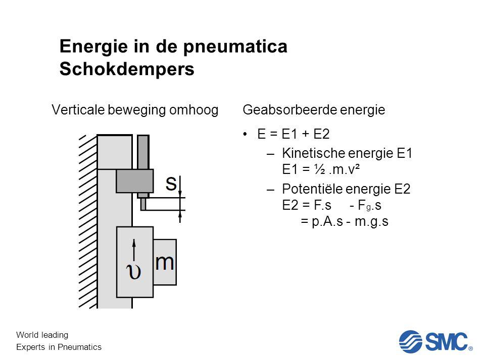 World leading Experts in Pneumatics Niet Lineair Energie in de pneumatica Schokdempers Verticale beweging omhoogGeabsorbeerde energie E = E1 + E2 –Kinetische energie E1 E1 = ½.m.v² –Potentiële energie E2 E2 = F.s - F g.s = p.A.s - m.g.s