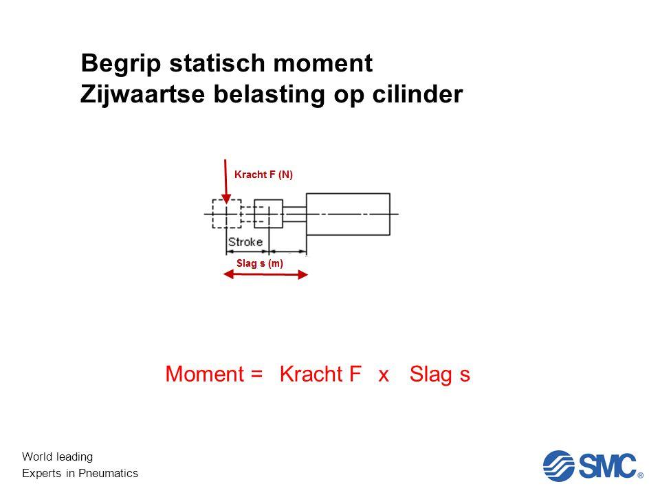 World leading Experts in Pneumatics Begrip statisch moment Zijwaartse belasting op cilinder Moment =Kracht FxSlag s
